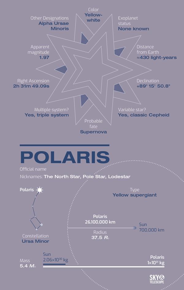 Meet Polaris, the North Star