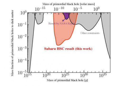 primordial black holes ruled out