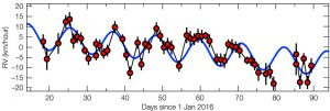 radial velocity curve for Proxima Centauri