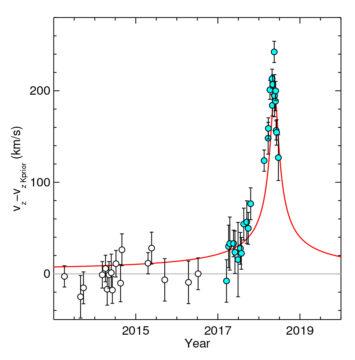 gravitational redshift bump