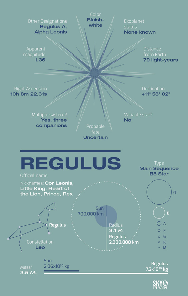 Meet Regulus, Little King of the Ecliptic