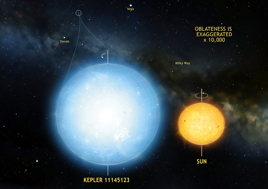 Roundest star