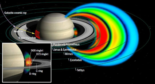 Illustration of Saturn radiation belts