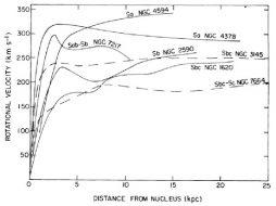 rotational velocities show hidden matter
