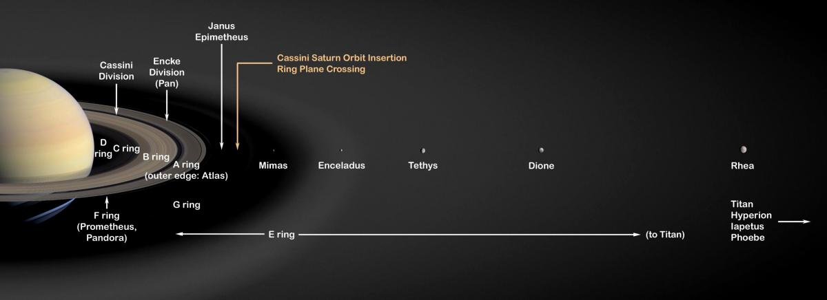 Saturns moons could be young sky telescope saturns moons lineup fandeluxe Choice Image