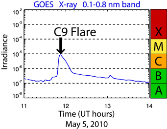 Solar Flare Classification