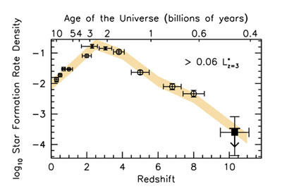 Cosmic star formation rate history