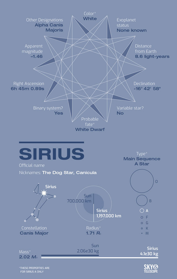 Meet Sirius, the North Star