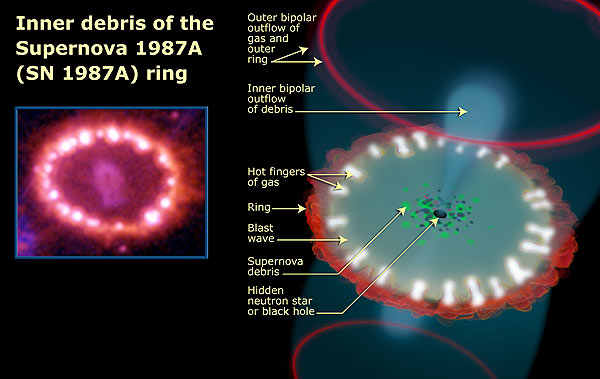 SN 1987A ring formation