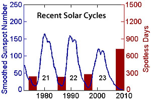 Recent sunspot cycles