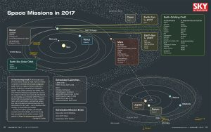 space missions in 2017