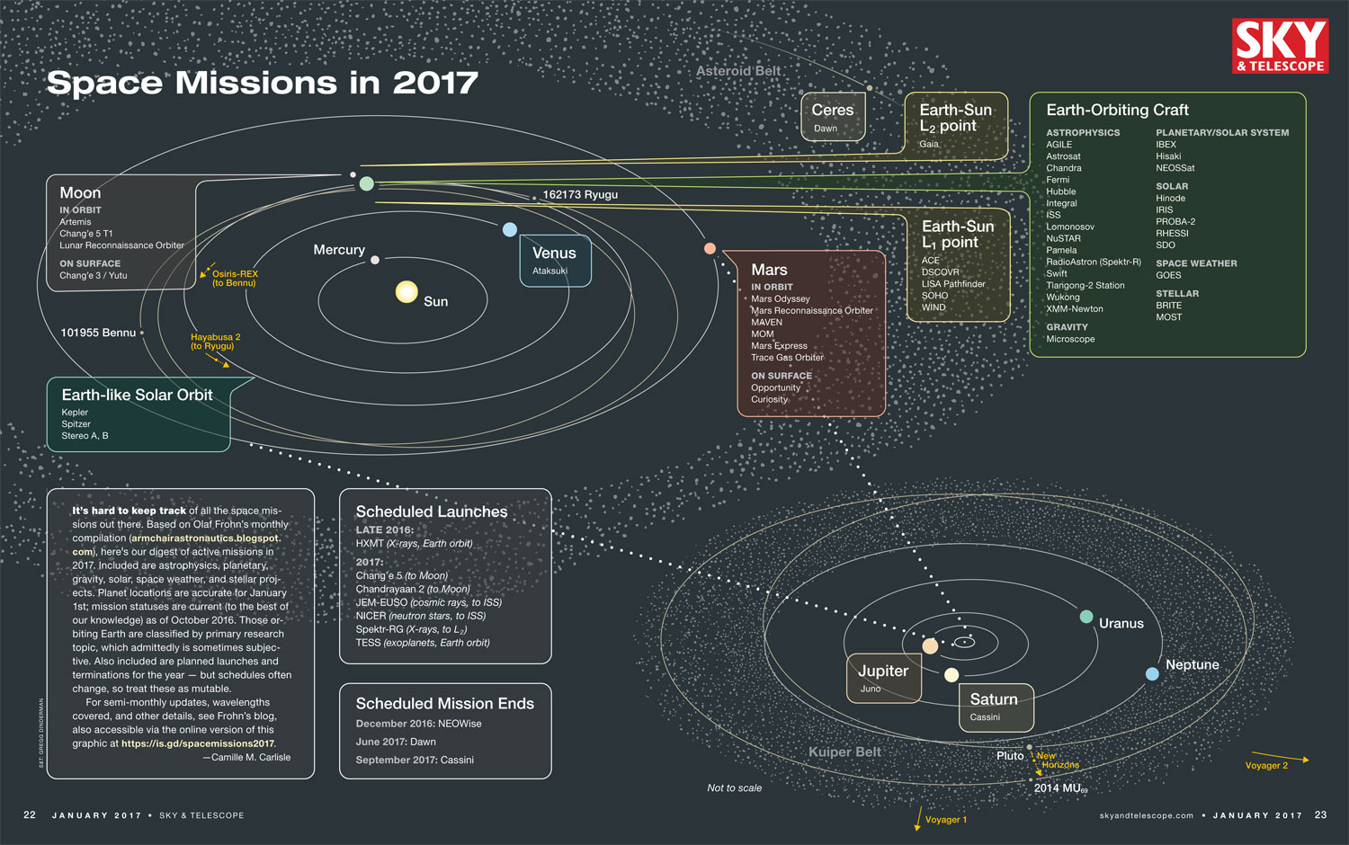 Active Space Missions In 2017 Sky Amp Telescope