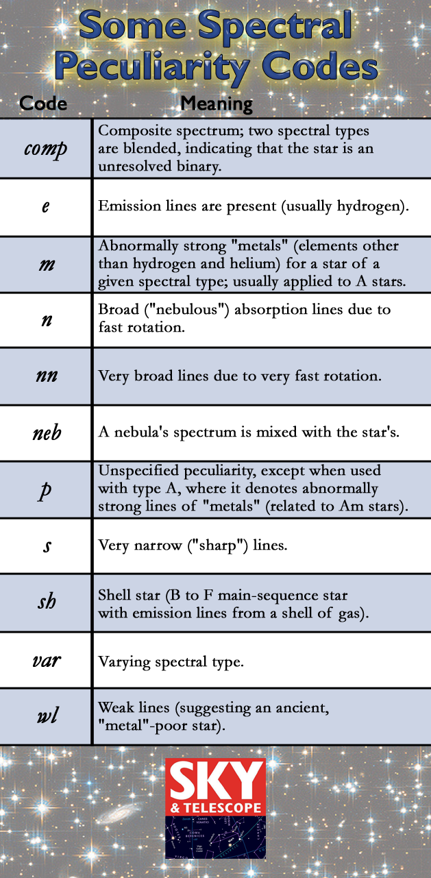Spectra can reveal many other things about stars. Accordingly, lowercase letters are sometimes added to the end of a spectral type to indicate peculiarities. Here is a partial list of spectral peculiarity codes.</em srcset=