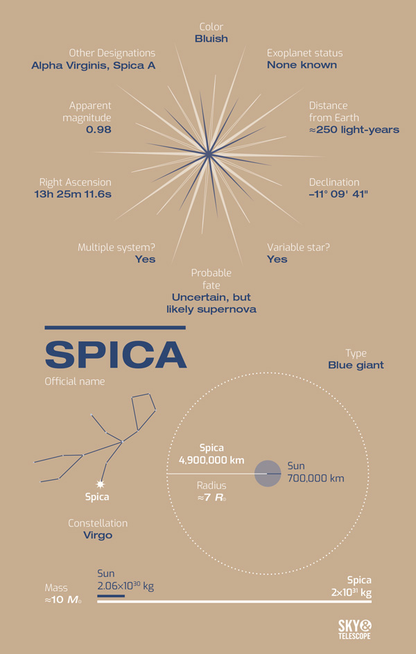 Spica A