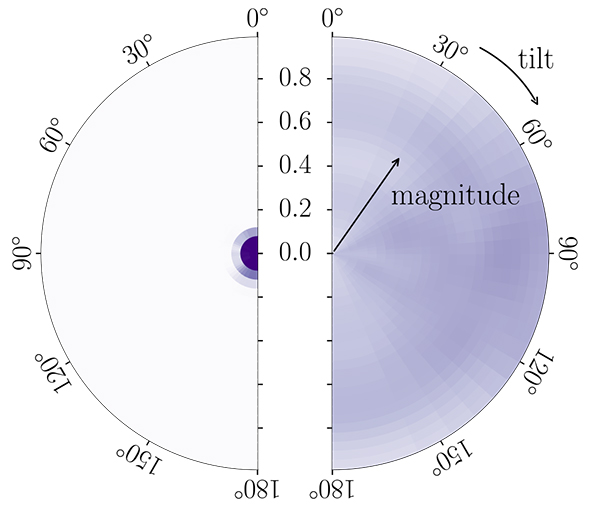 spin alignments for GW190814 black holes