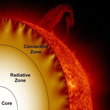 solar interior