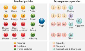 supersymmetry particles