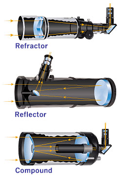 Telescope types