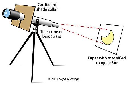 An introduction to safe solar viewing david reneke for A small projector