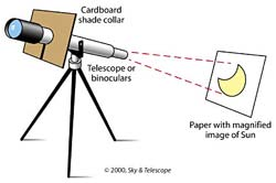 Solar projection, using small telescopes that suited to the solar-project method.