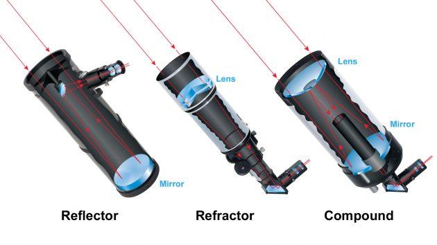 Three basic telescope types