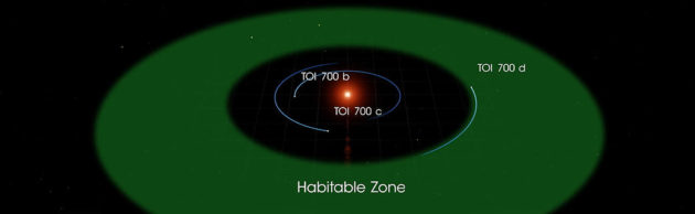 TESS's first Earth-size planet in habitable zone