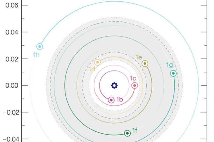 trappist-1 orbits
