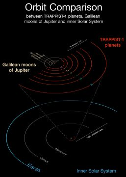 orbit comparisons for solar system and TRAPPIST-1