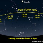 Stargazers at mid-northern latitudes can see asteroid 2007 TU24 all night during its closest approach, because it's passing quite close to the North Star.