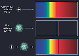Types of Spectra
