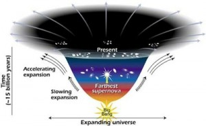 This diagram shows changes in the rate of expansion since the Big Bang. The shallower the curve, the faster the expansion rate. There's a notable change in the curve around 7.5 billion years ago, when astronomers think a mysterious, dark force caused objects to fly apart at a faster rate. NASA/STSci/Ann Feild