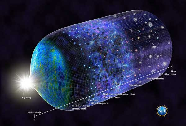 Timeline of the Universe shows epoch of reionization