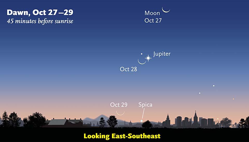 Jupiter-Moon conjunction