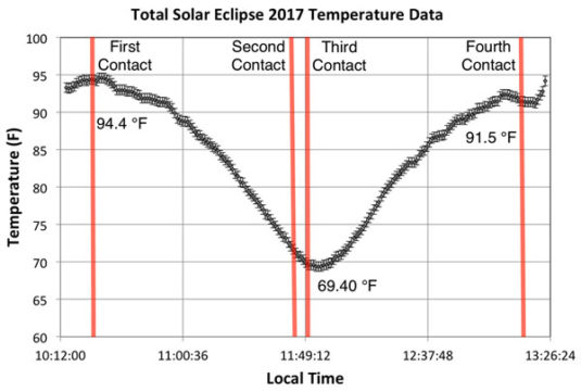 temperature changes during eclipse