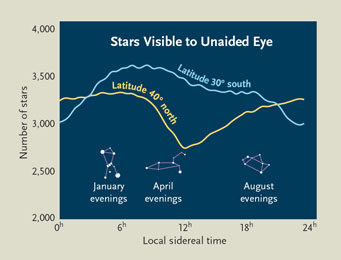 Number of stars visible at different seasons